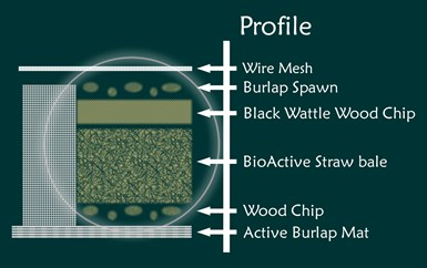 biofilter mycofiltration
